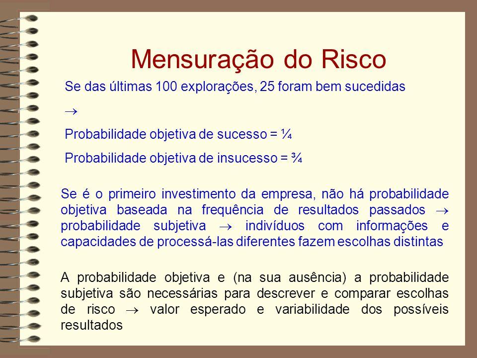 Mensuração do Risco Se das últimas 100 explorações, 25 foram bem sucedidas.  Probabilidade objetiva de sucesso = ¼.