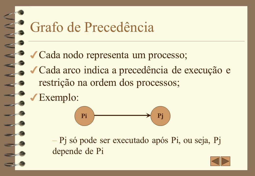 Grafo de Precedência Cada nodo representa um processo;
