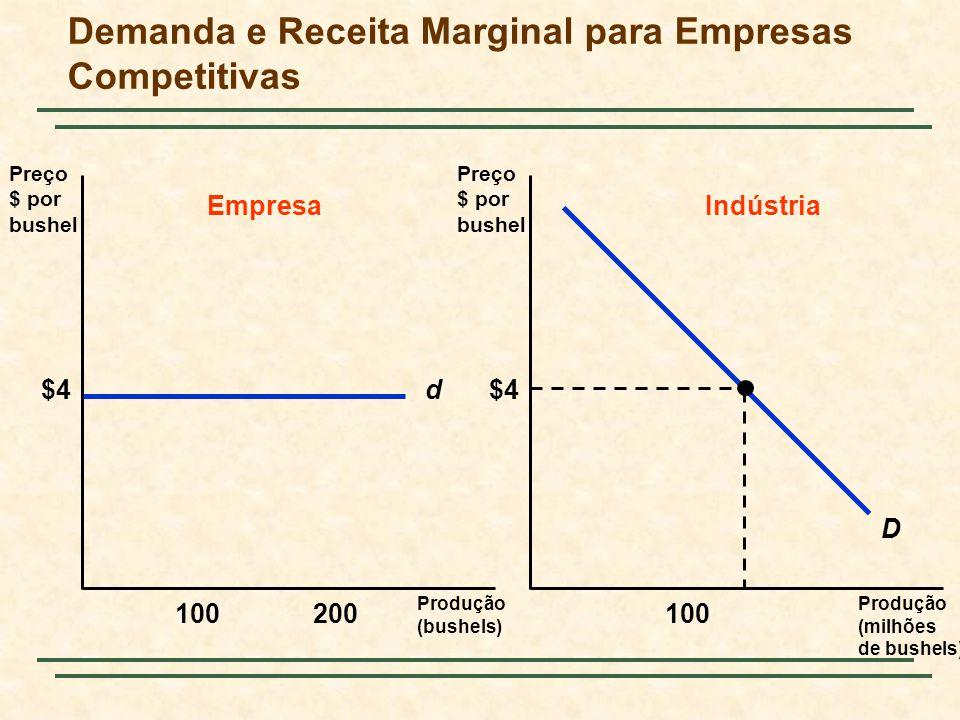 Demanda e Receita Marginal para Empresas Competitivas