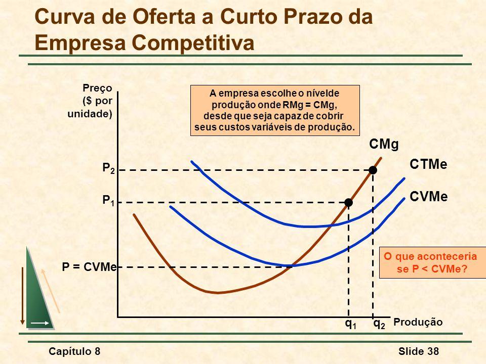 Curva de Oferta a Curto Prazo da Empresa Competitiva