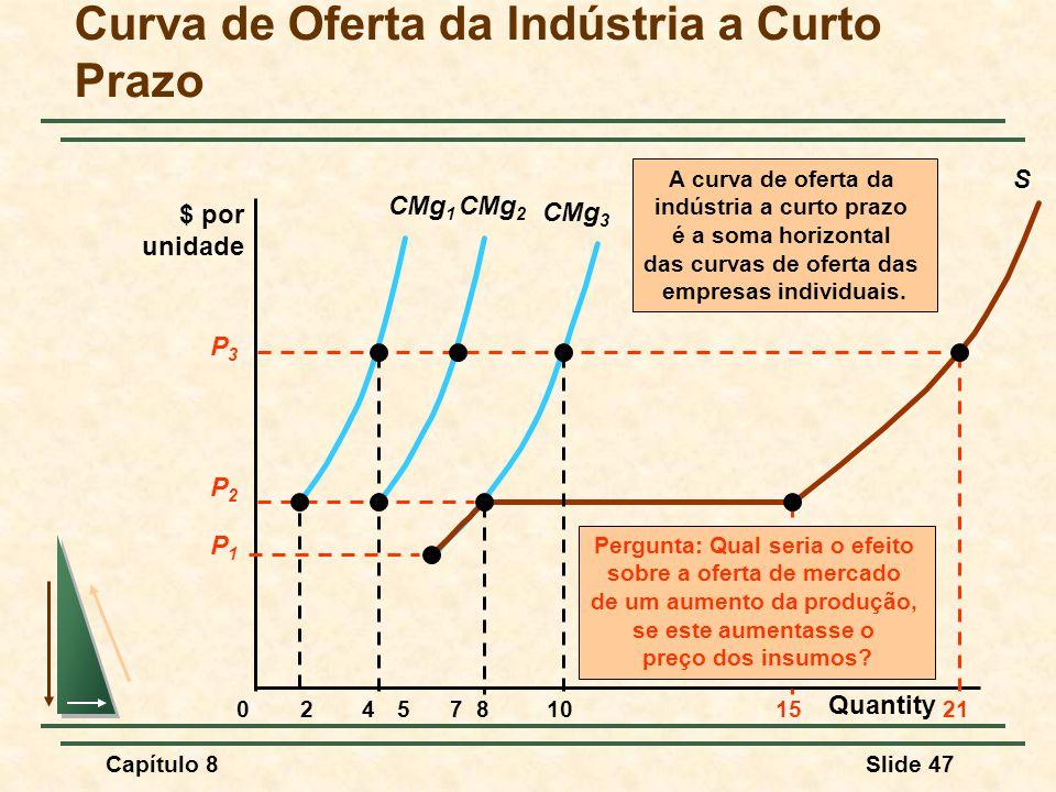 Curva de Oferta da Indústria a Curto Prazo