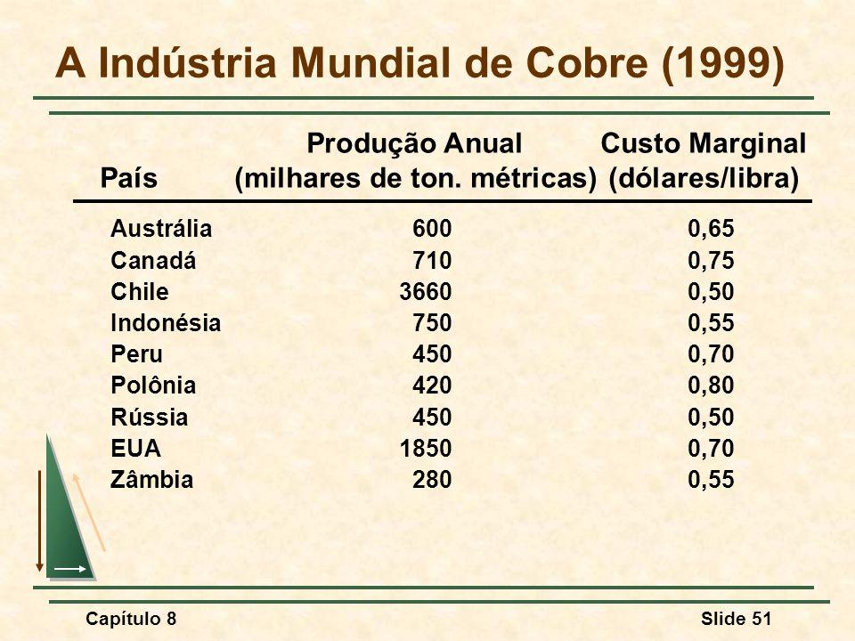 A Indústria Mundial de Cobre (1999)