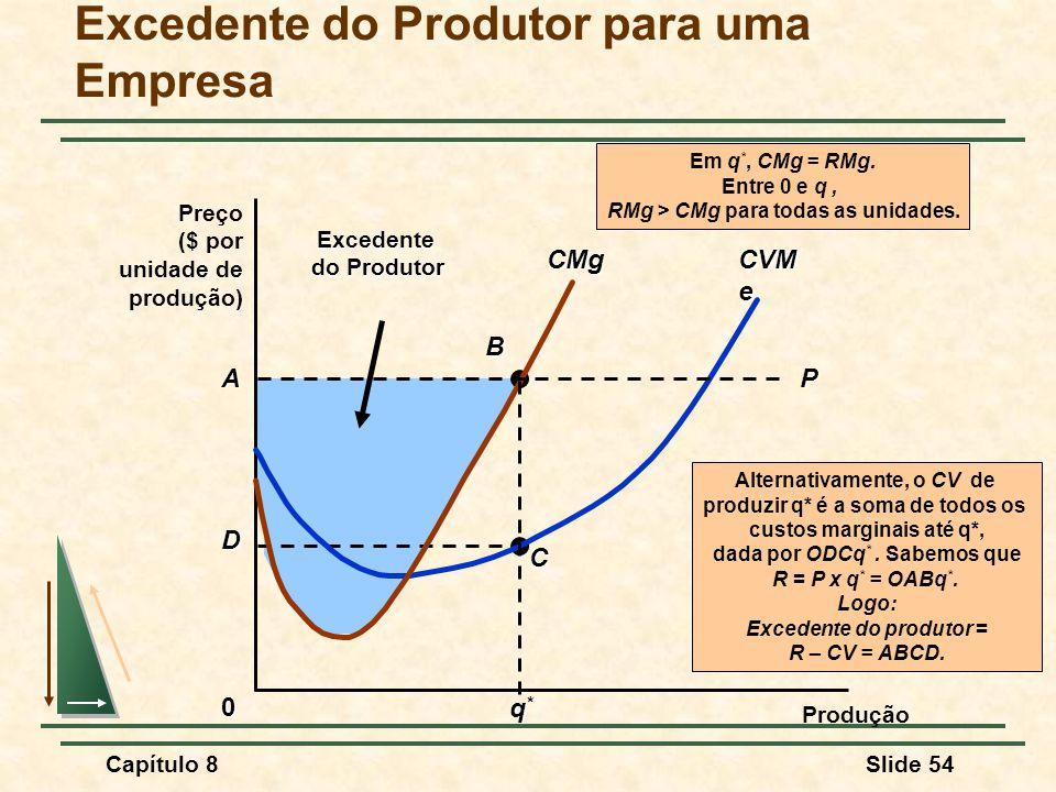 Excedente do Produtor para uma Empresa