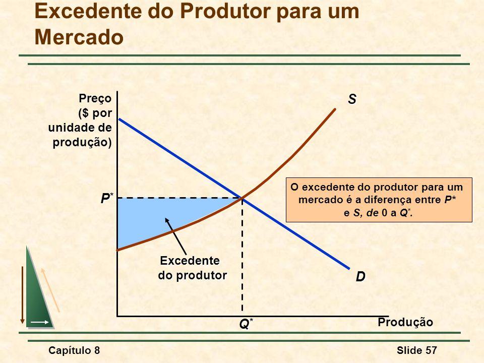 Excedente do Produtor para um Mercado