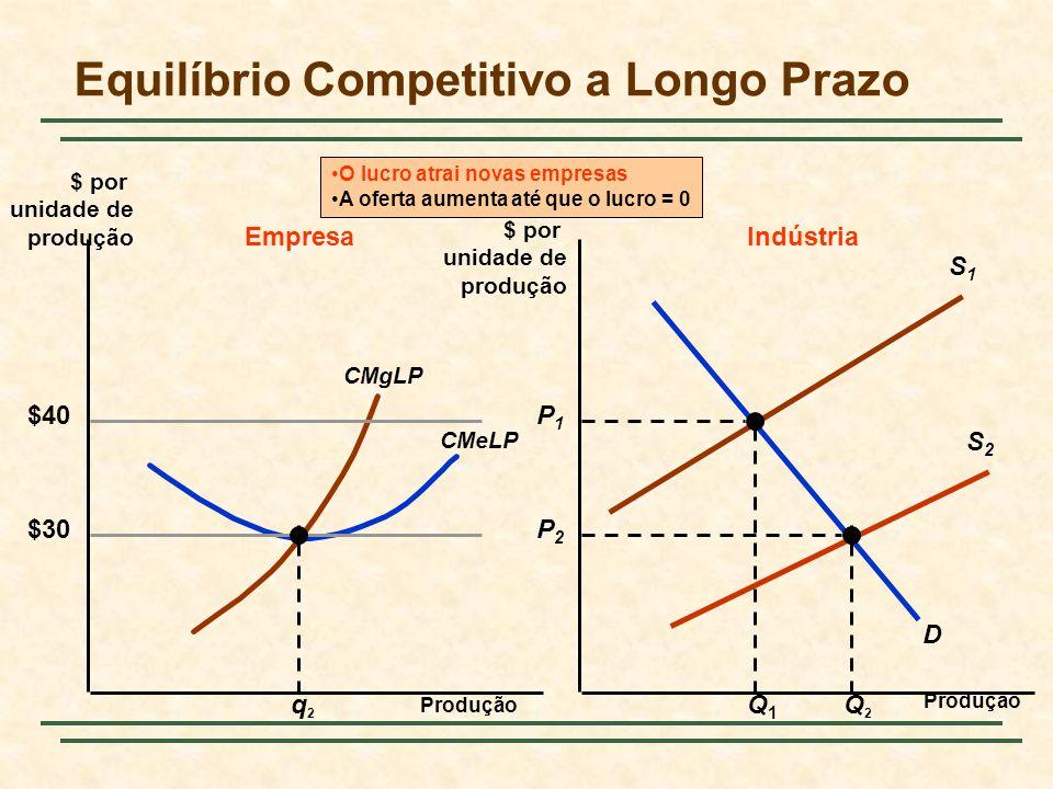 Equilíbrio Competitivo a Longo Prazo