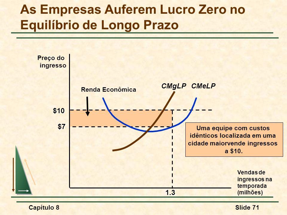 As Empresas Auferem Lucro Zero no Equilíbrio de Longo Prazo