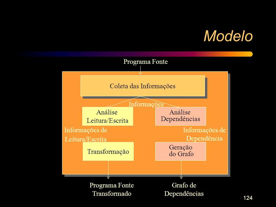 Modelo Programa Fonte Coleta das Informações Informações Análise