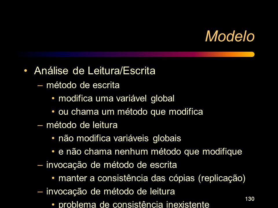 Modelo Análise de Leitura/Escrita método de escrita