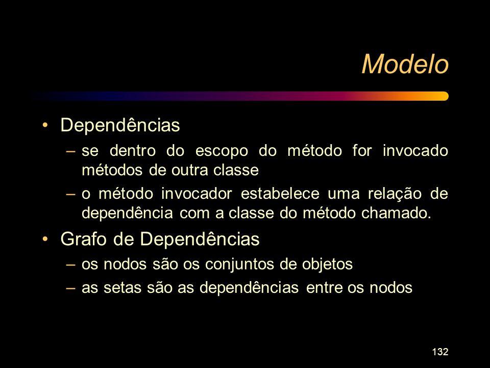 Modelo Dependências Grafo de Dependências