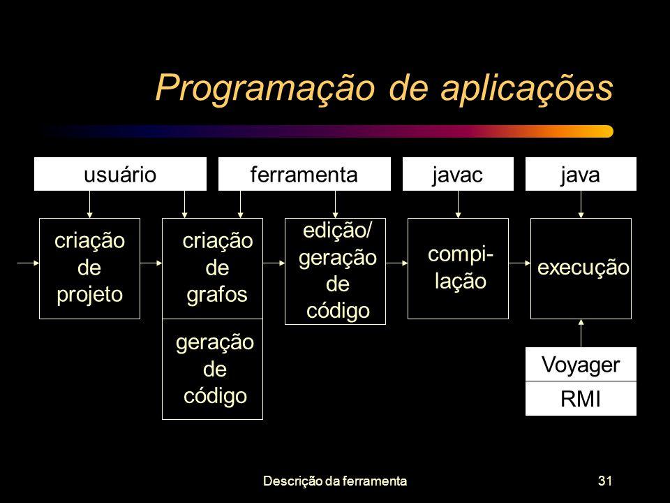 Programação de aplicações