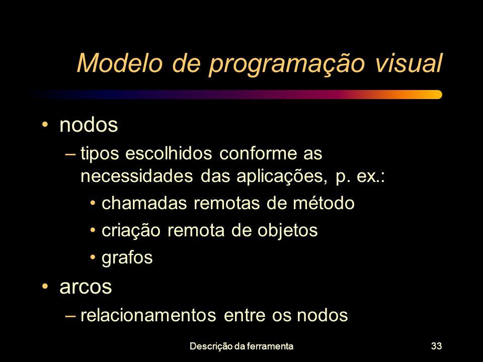 Modelo de programação visual