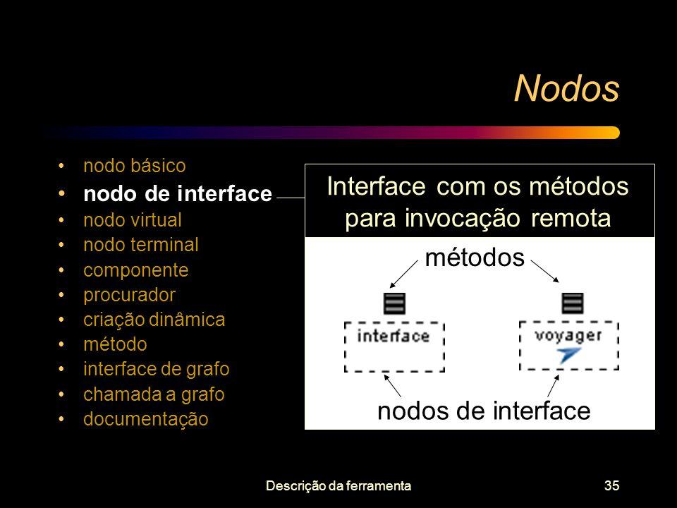 Nodos Interface com os métodos para invocação remota métodos