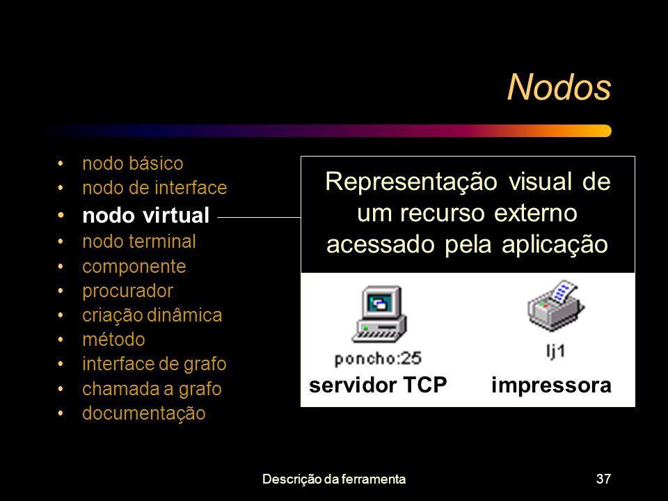 Nodos nodo básico. nodo de interface. nodo virtual. nodo terminal. componente. procurador. criação dinâmica.