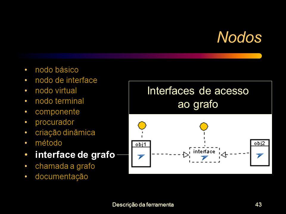 Nodos Interfaces de acesso ao grafo Encapsulamento de grafos
