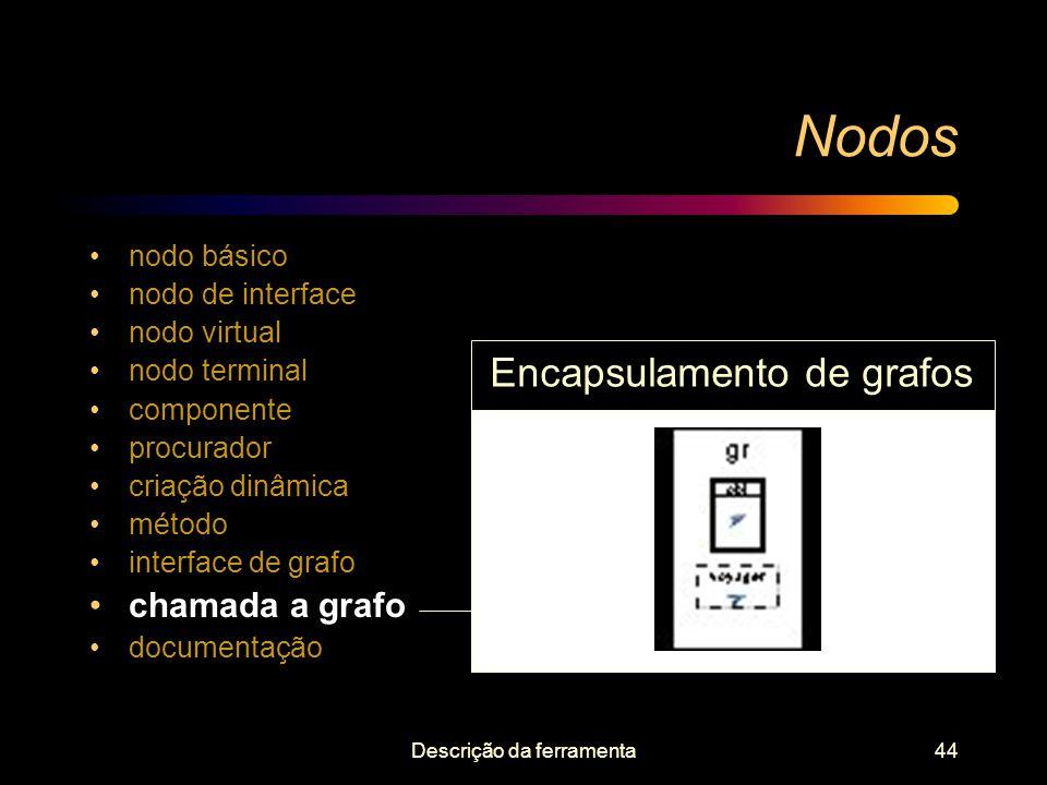 Nodos Encapsulamento de grafos chamada a grafo nodo básico