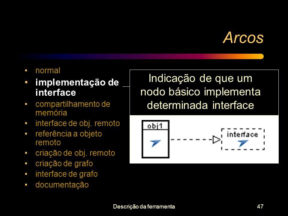 Arcos Indicação de que um nodo básico implementa determinada interface
