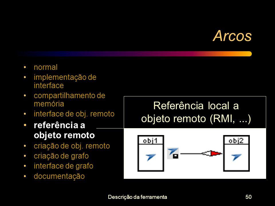Arcos Referência local a objeto remoto (RMI, ...)
