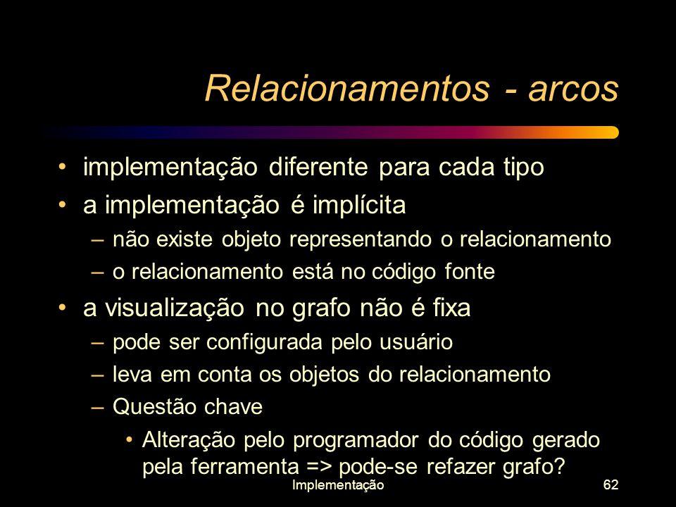 Relacionamentos - arcos