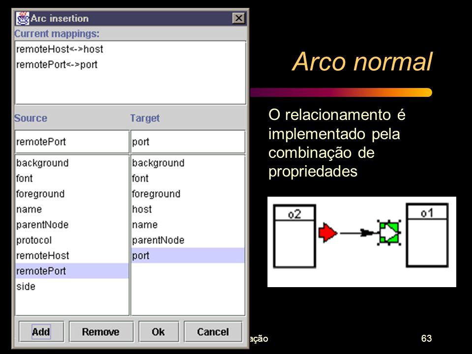 Arco normal O relacionamento é implementado pela combinação de