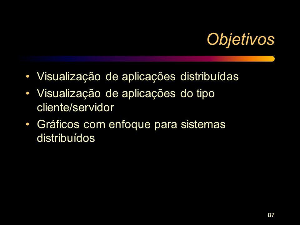 Objetivos Visualização de aplicações distribuídas