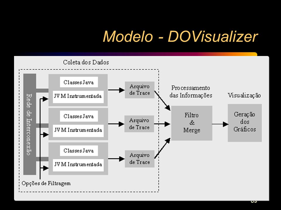 Modelo - DOVisualizer