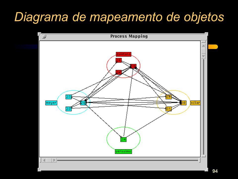 Diagrama de mapeamento de objetos