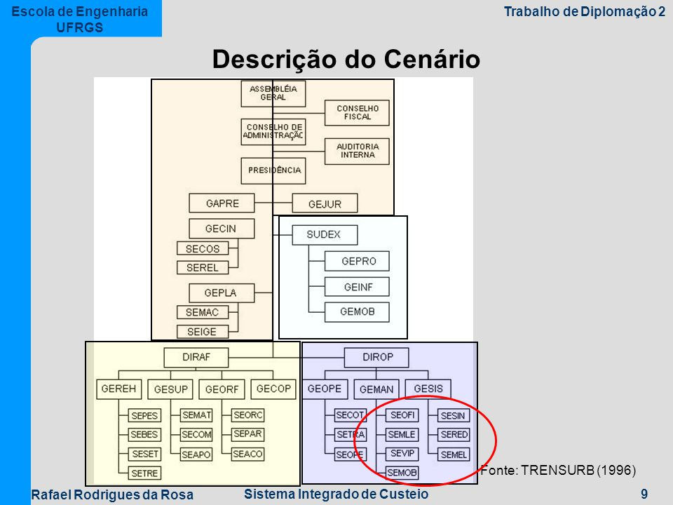 Descrição do Cenário Fonte: TRENSURB (1996)