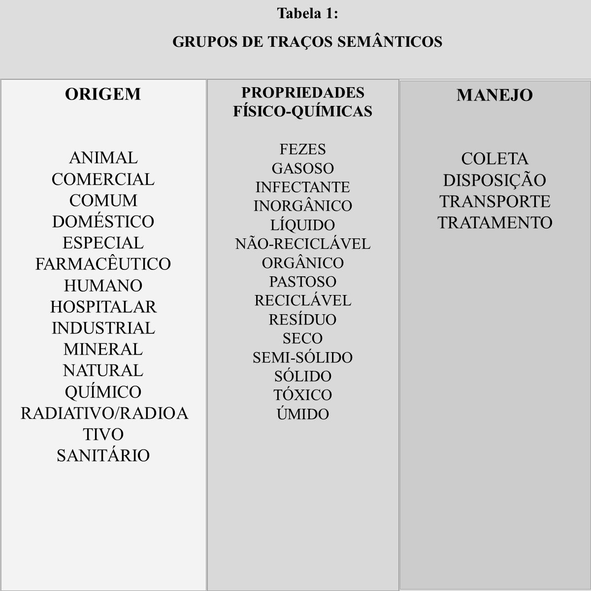 GRUPOS DE TRAÇOS SEMÂNTICOS