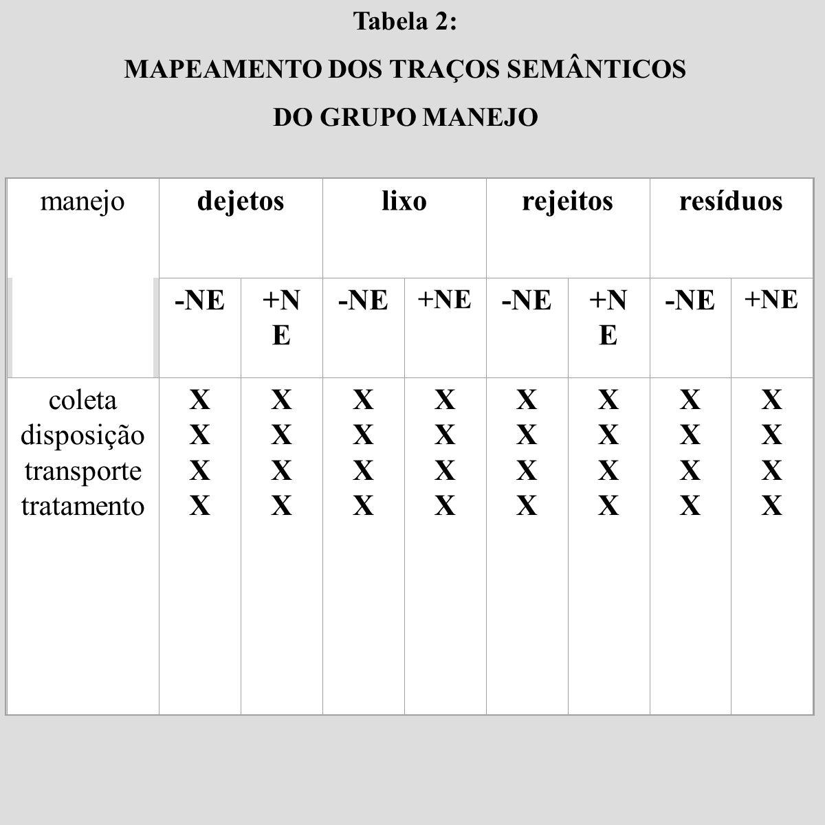 MAPEAMENTO DOS TRAÇOS SEMÂNTICOS