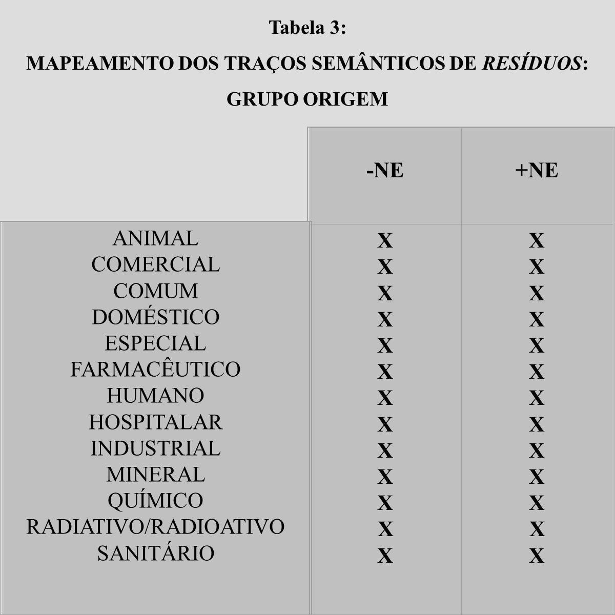 MAPEAMENTO DOS TRAÇOS SEMÂNTICOS DE RESÍDUOS: