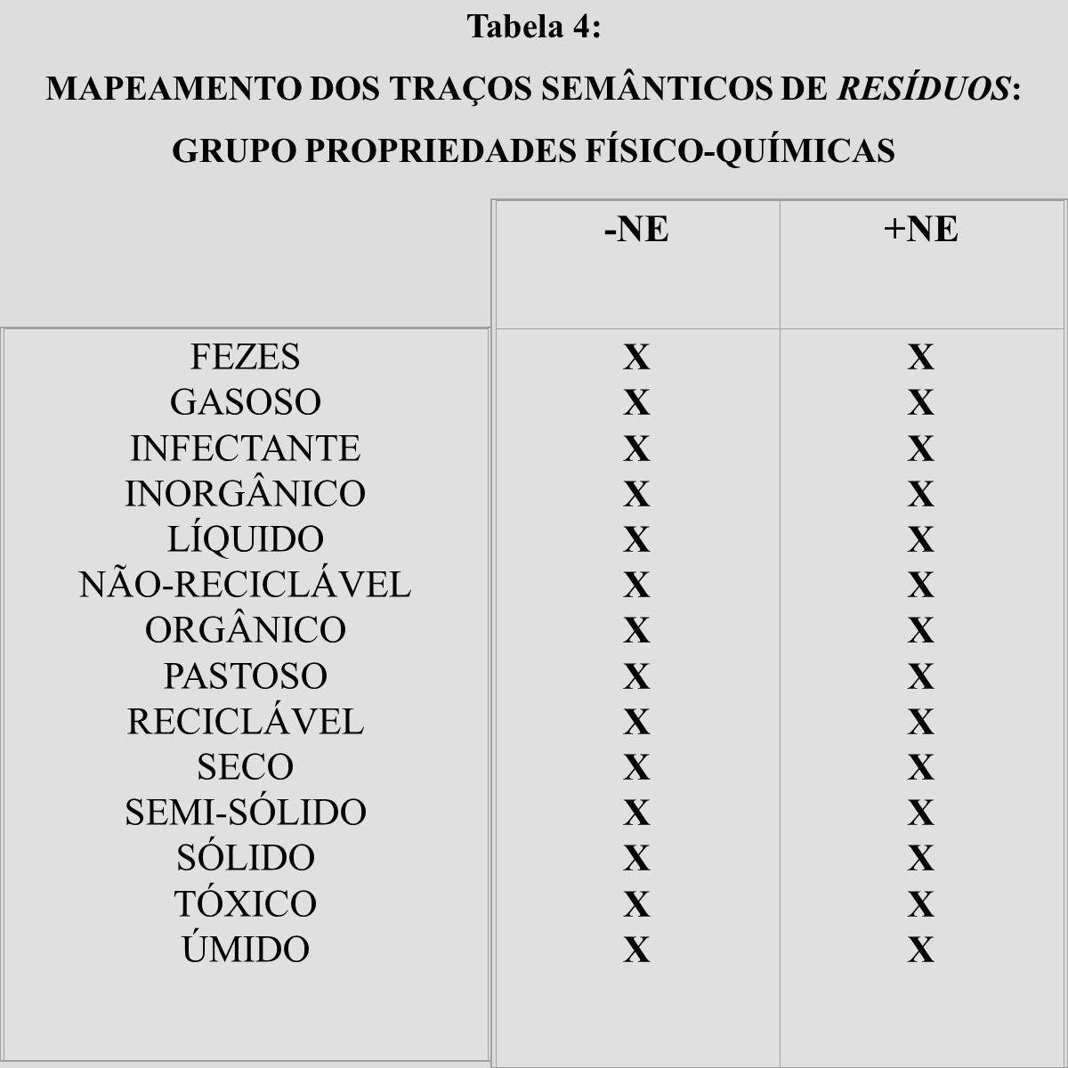 -NE +NE X FEZES GASOSO INFECTANTE INORGÂNICO LÍQUIDO NÃO-RECICLÁVEL
