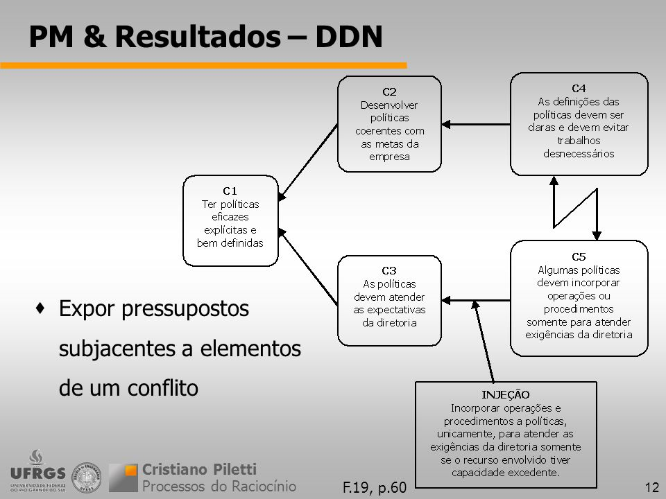 PM & Resultados – DDN Expor pressupostos subjacentes a elementos de um conflito. Cristiano Piletti.