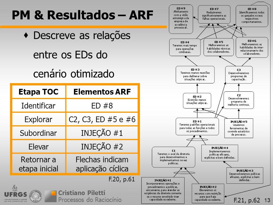 PM & Resultados – ARF Descreve as relações entre os EDs do cenário otimizado. Etapa TOC. Elementos ARF.