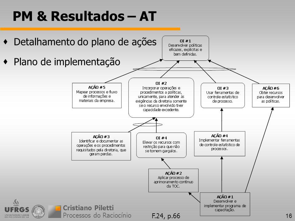 PM & Resultados – AT Detalhamento do plano de ações