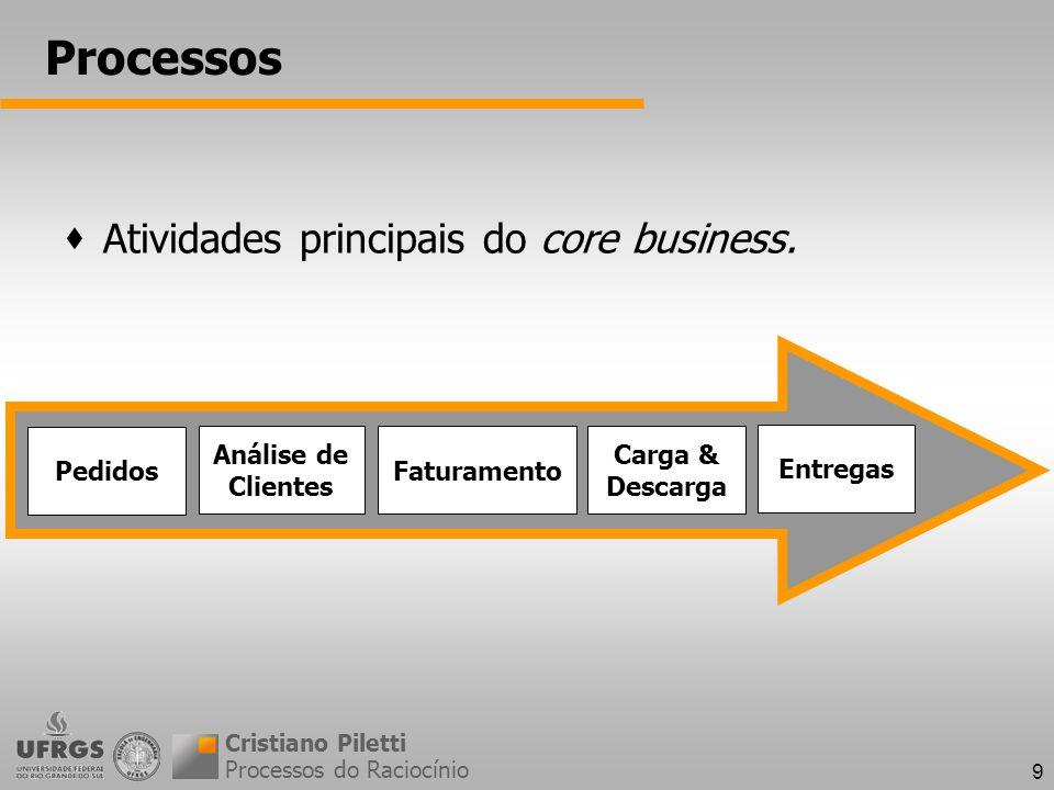 Processos Atividades principais do core business. Pedidos