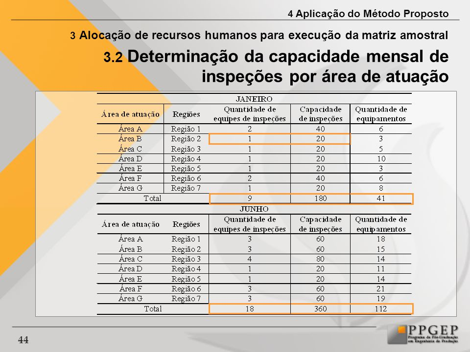 3.2 Determinação da capacidade mensal de inspeções por área de atuação