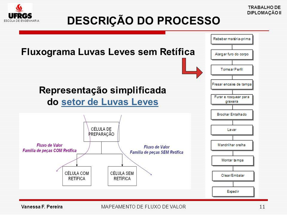 DESCRIÇÃO DO PROCESSO Fluxograma Luvas Leves sem Retífica