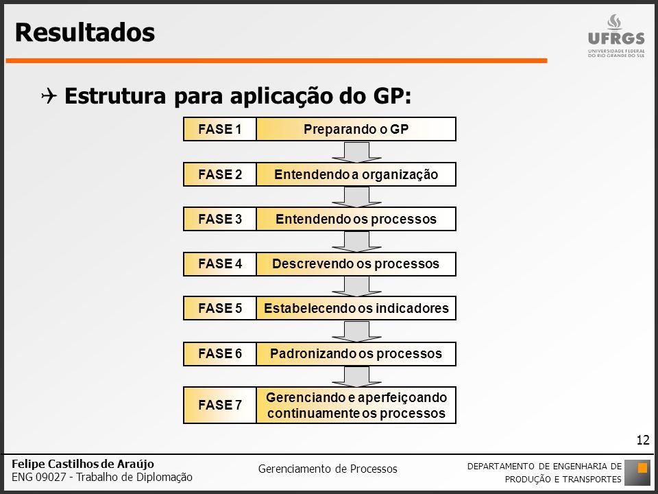 Resultados Estrutura para aplicação do GP: FASE 1 Preparando o GP