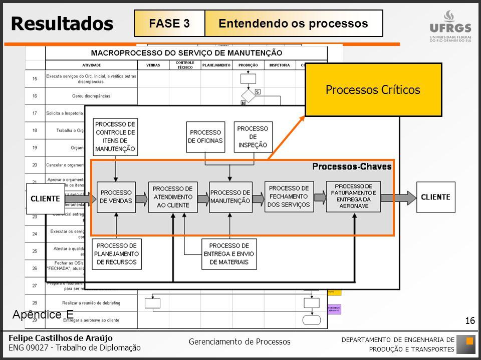 Entendendo os processos