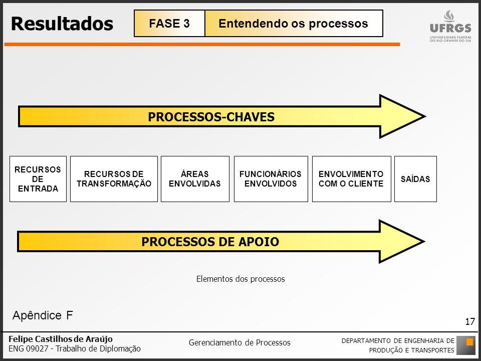 Resultados FASE 3 Entendendo os processos PROCESSOS-CHAVES
