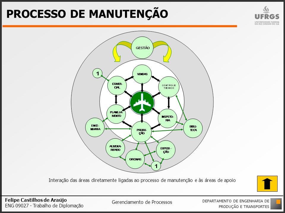 PROCESSO DE MANUTENÇÃO
