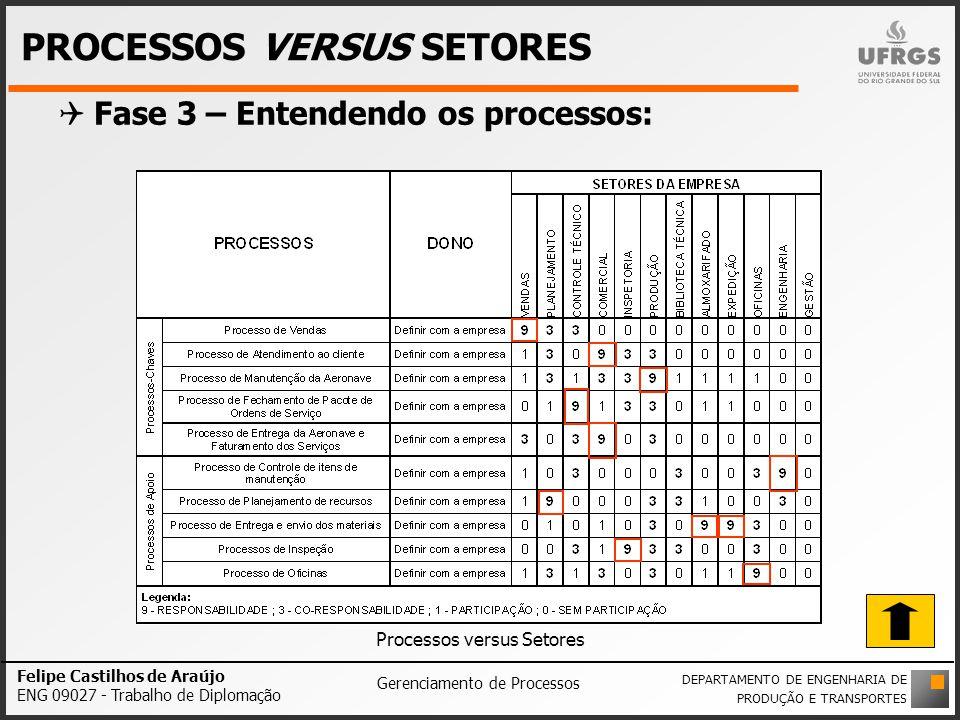 PROCESSOS VERSUS SETORES