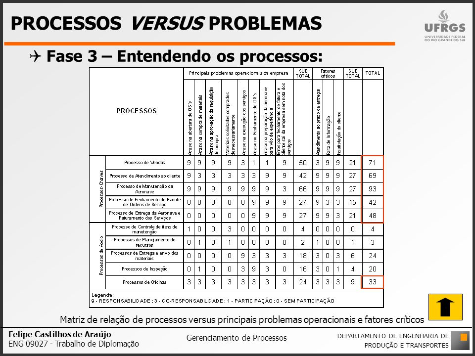 PROCESSOS VERSUS PROBLEMAS