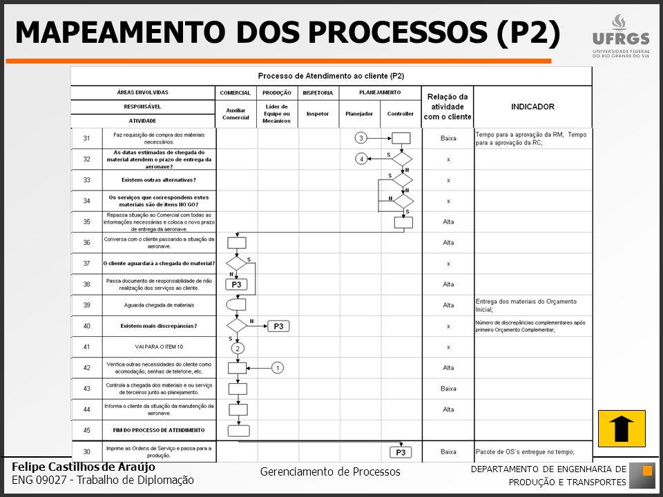 MAPEAMENTO DOS PROCESSOS (P2)