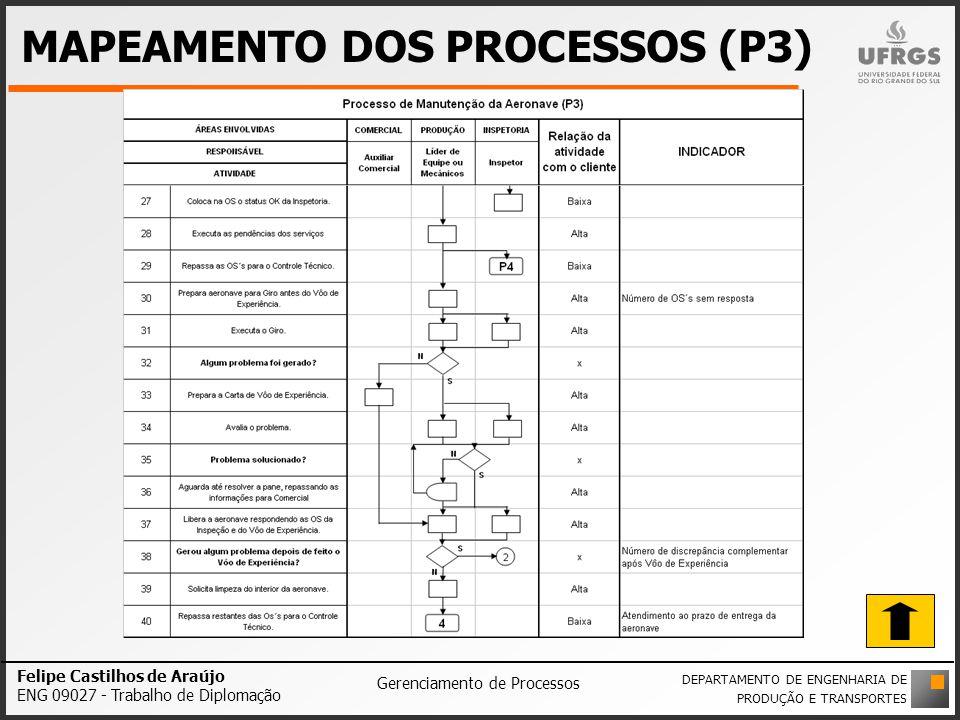 MAPEAMENTO DOS PROCESSOS (P3)