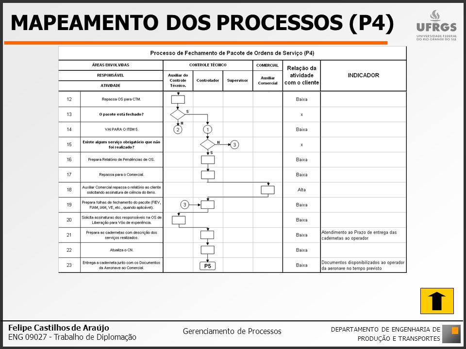 MAPEAMENTO DOS PROCESSOS (P4)