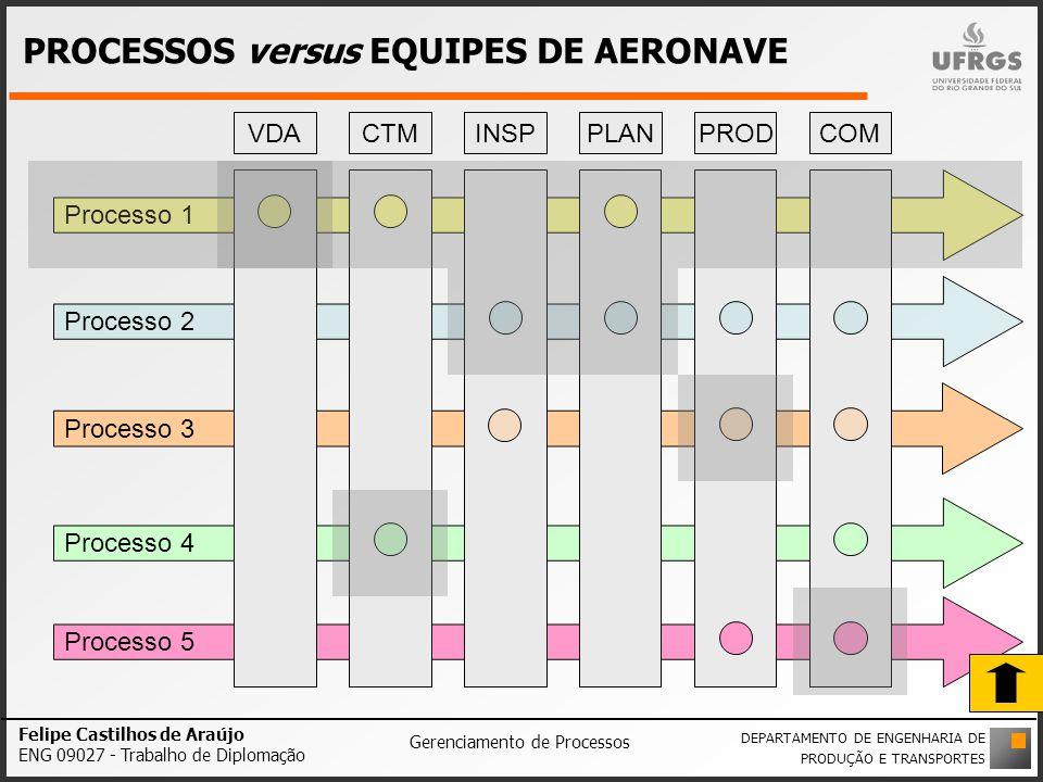 PROCESSOS versus EQUIPES DE AERONAVE