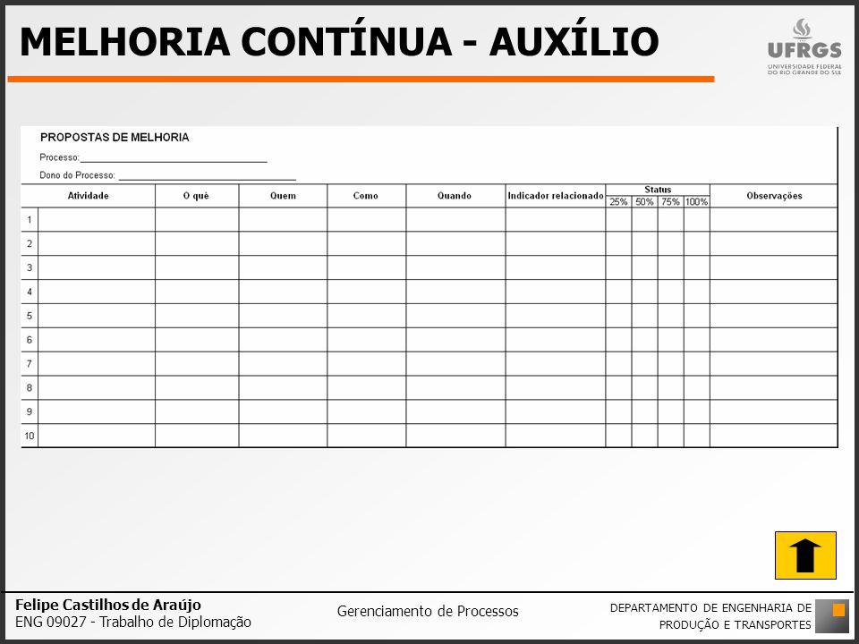 MELHORIA CONTÍNUA - AUXÍLIO