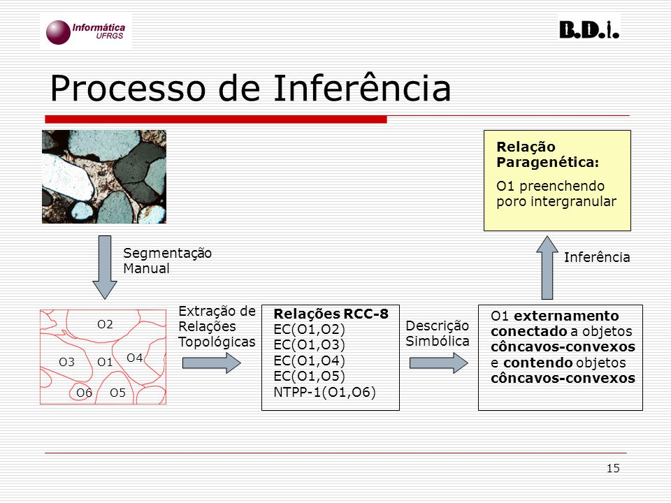 Processo de Inferência
