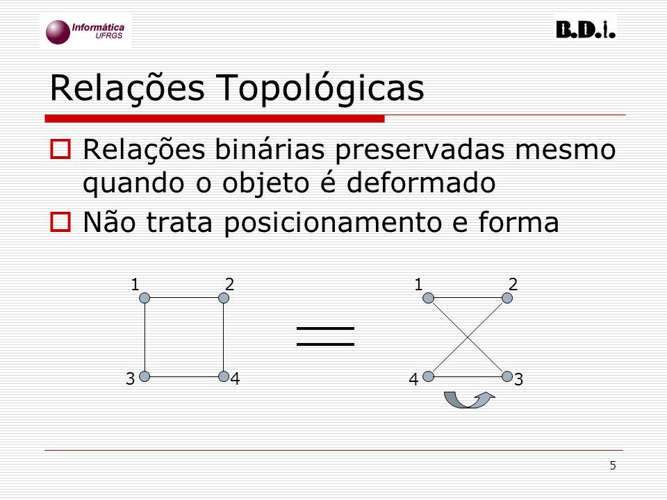 Relações Topológicas Relações binárias preservadas mesmo quando o objeto é deformado. Não trata posicionamento e forma.